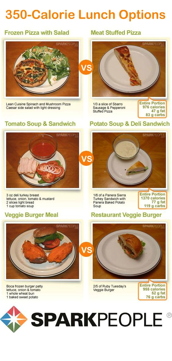 What 350 Calories of Lunch Really Looks Like: Wow, so eye opening! Amazing how much more you can eat for the same calories when you do a little more prep work at home vs. packaged/restaurant foods...Also has pics of breakfast and dinners, too!  | via @SparkPeople