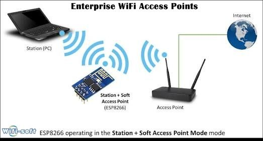 Many Companies Sell Expensive Wifi Access Points That Don T Bring Any Value For Their Wifi Hotspots They End Up Spending Arduino Wifi Network Esp8266 Projects