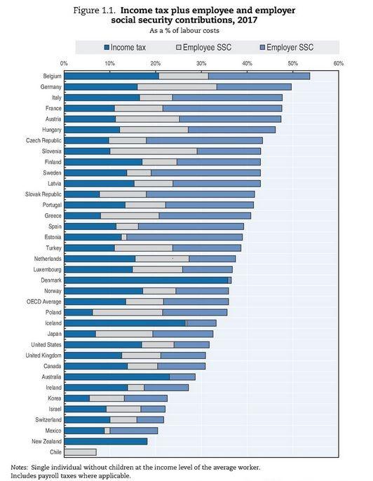 Pin By Eris Discordia On Economics Worker Labour Cost Slovenia
