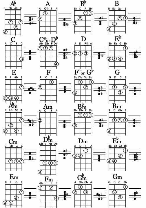 The general dispatch ukulele tabs happy