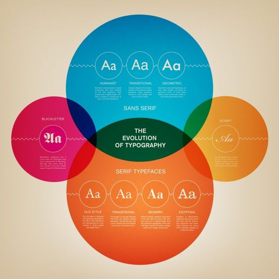The Evolution of Typography - Venn Diagram - Simplicity