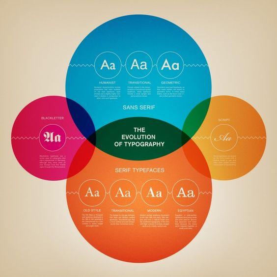 The Evolution of Typography - Venn Diagram - Simplicity