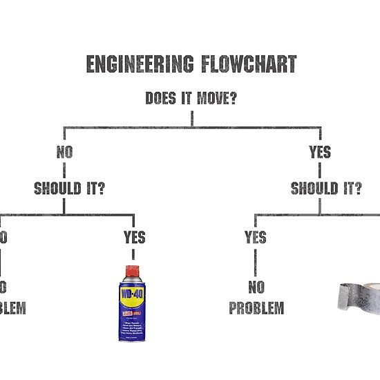 Engineering Flowchart Meme Duct Tape And Wd 40 Duct Tape Wd 40 Flow Chart