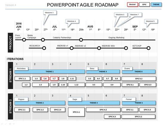 Powerpoint Agile Roadmap Template ppt Pinterest Template - sample holdem odds chart template