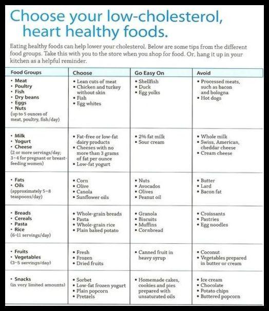 low cholesterol diet for diabetics