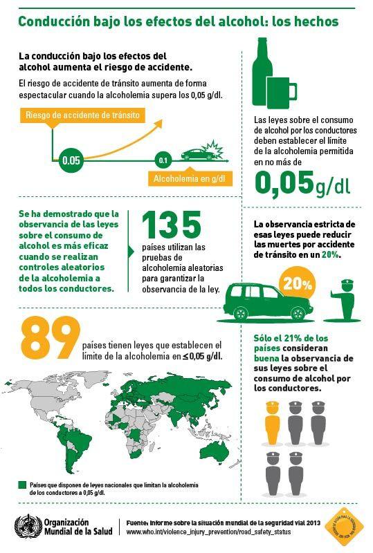 OMS   Infografías acerca de la situación mundial de la