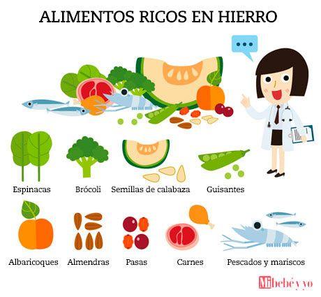 Cuales Son Los 7 Alimentos Mas Ricos En Hierro Mi Bebe Y Yo En 2020 Alimentos Ricos En Hierro Alimentos Alimentos Con Hierro