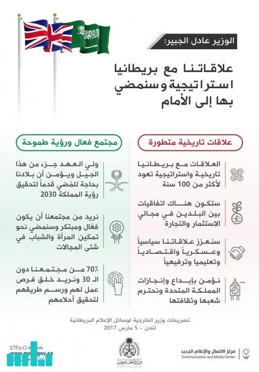 انفوجرافيك العلاقات السعودية البريطانية Boarding Pass Airline Travel