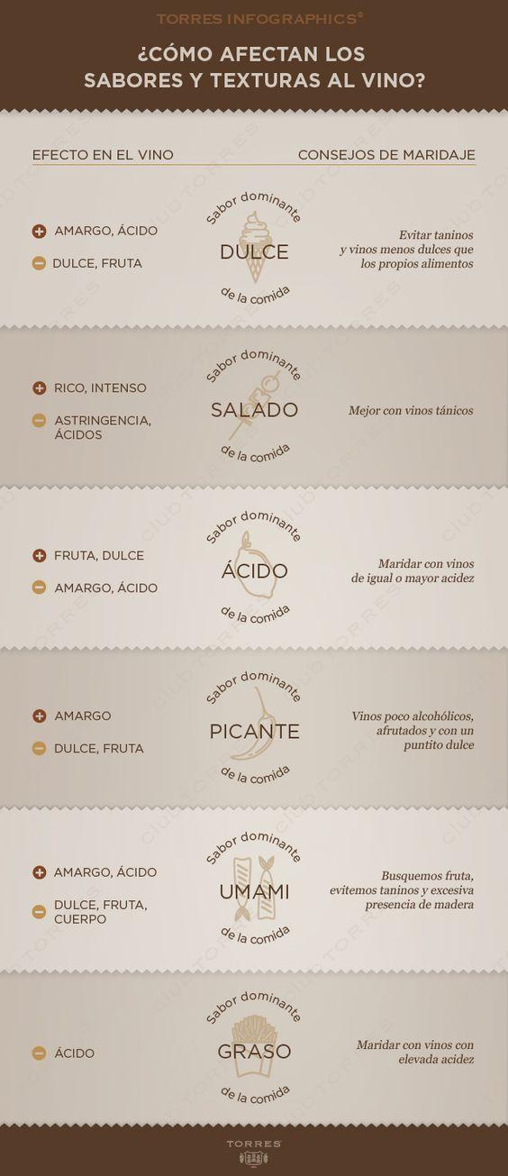 Los sabores del #vino.