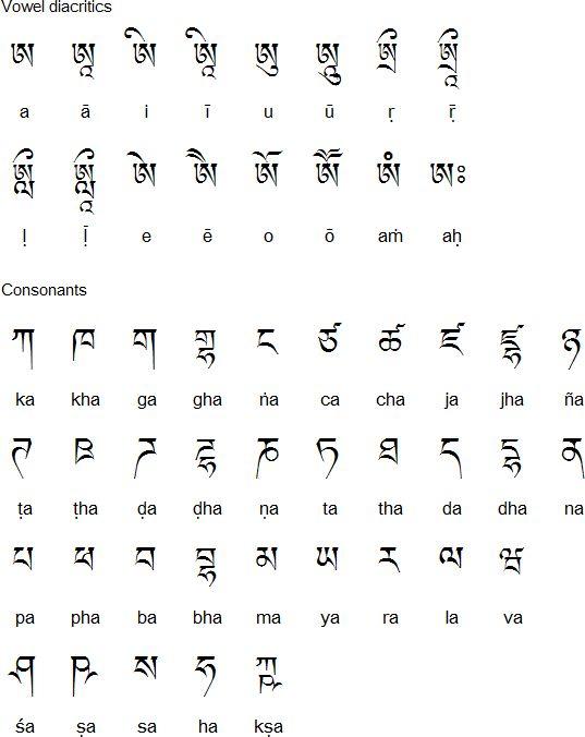 Malayalam consonants alfabeto Pinterest Dravidian languages - sanskrit alphabet chart