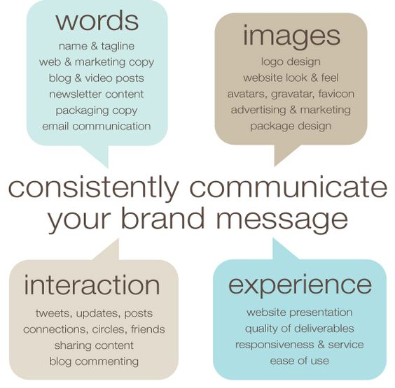 What Is Marketing Communication Strategy?