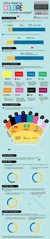 Los colores en el momento de comprar. Infografia en español. #CommunityManager