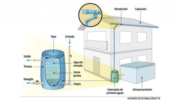 Proceso de recolección de agua