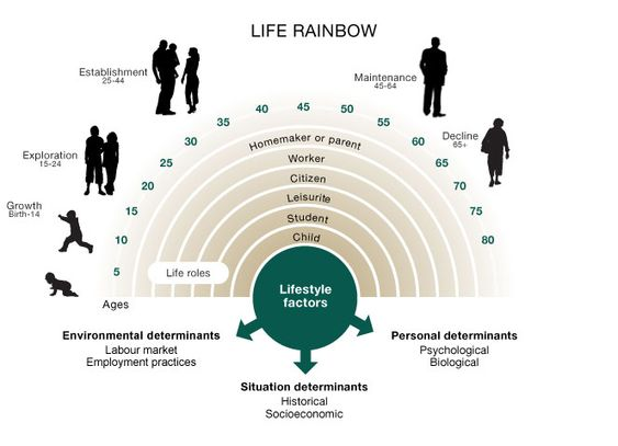 life span perspective of human development Summarize three theories related to human growth and development and identify one influential theorist for each identify aspects of life span perspective.
