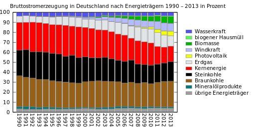 Energiemix Deutschland