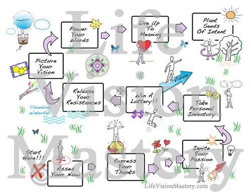 Create a heart-centered vision by going through this map. More info http://www.lifevisionmastery.com