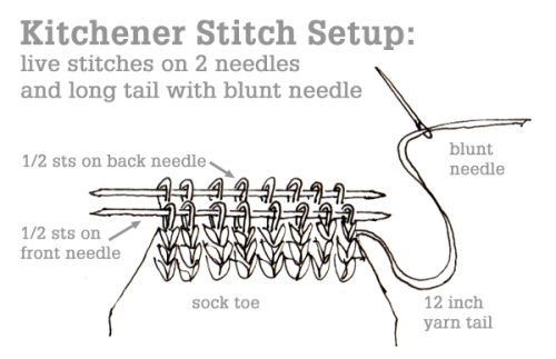 The Kitchener Stitch Tin Can Knits In 2020 Knitting Tutorial Knitting Techniques Knitting