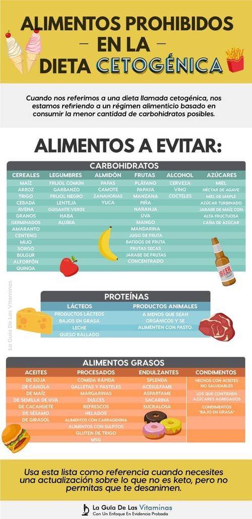 ¿puedes comer manzanas y naranjas con dieta cetosis?