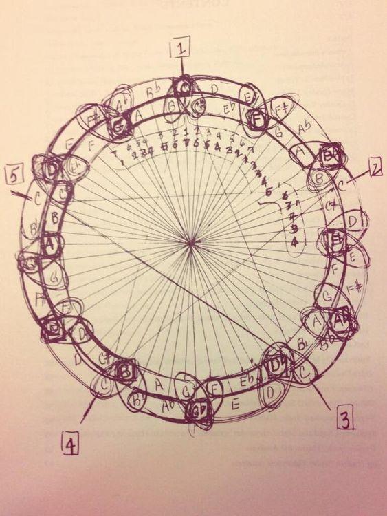 """Coltrane era consciente de la relación entre la música y las matemáticas y se interesó en la teoría de Einstein. Curiosamente, el físico y saxofonista Stephen Alexander ha argumentado que existen paralelos entre la música de Coltrane y la física de Einstein, particularmente en lo que se conoce como """"círculo de Coltrane"""", una elaboración sobre el llamado """"círculo de quintas"""", en el que se establecen las relaciones entre los 12 tonos de la escala cromática."""