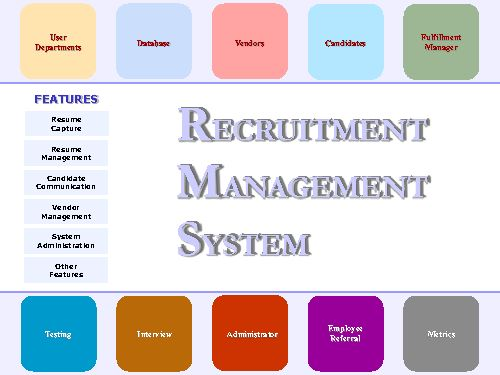 3 Months Training In Rpo Us Staffing Apextgi Noida Http Bit Ly 1sugurn Recruitment Resume Train Resume