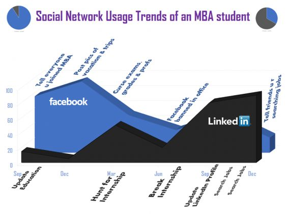 Just for fun... the social network trends of an MBA student