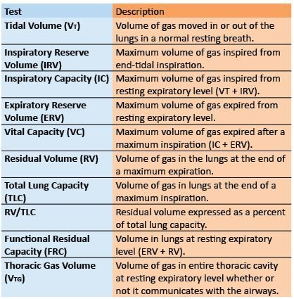 Spirometry Definitions: