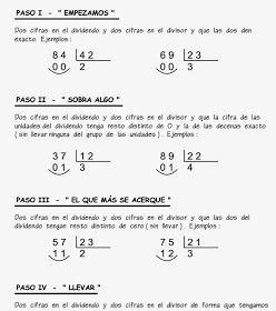 El Patio De Gemma 399 Método Para Aprender A Dividir Por Dos Cifras Divisiones Matematicas Fichas De Matematicas Matematicas