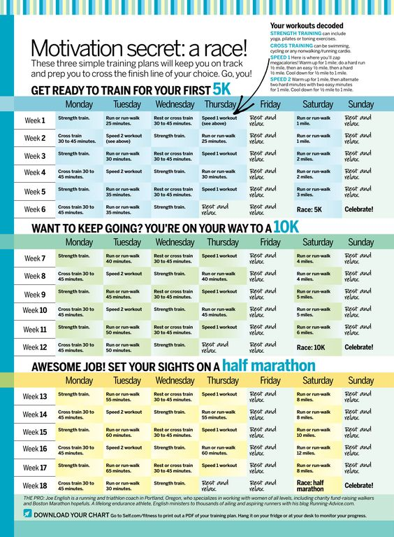 How to build up running endurance Running 5K Training - marathon pace chart