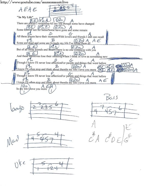 Twist and Shout (The Beatles) Guitar Chord Chart - D G A | Education ...