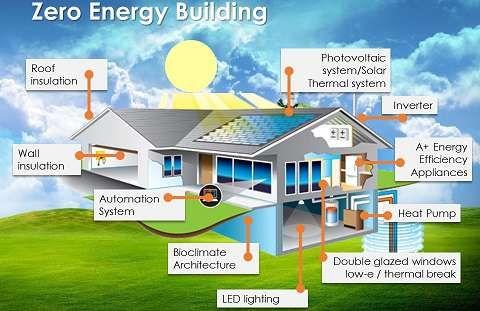 12 Steps To Energy Efficiency Builds Renewable Energy Projects Energy Projects Energy Efficient Homes