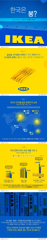 '한국은 봉?' 이케아 판매가격, 세계 두 번째로 비싸다 [인포그래픽] #IKEA / #Infographic ⓒ 비주얼다이브 무단 복사·전재·재배포 금지