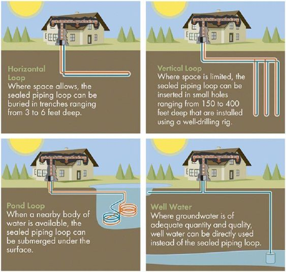Geothermal Kits, DIY Geothermal, Geothermal Systems - 123 Zero Energy