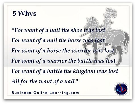 This short poem shows the essence of doing a 5 Whys analysis of a - root cause analysis