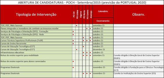POCH - Programa Operacional CAPITAL HUMANO: ABERTURA DE CANDIDATURAS - POCH - Setembro/2015