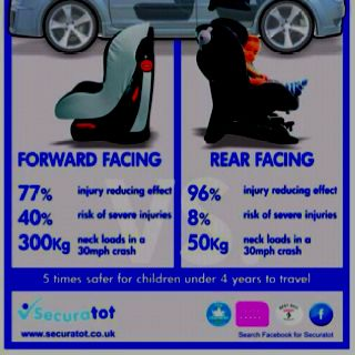 Rear facing car seat safest option for kids up to 4 years old our lil one will def be backwards for a long while after the video we saw!!!!
