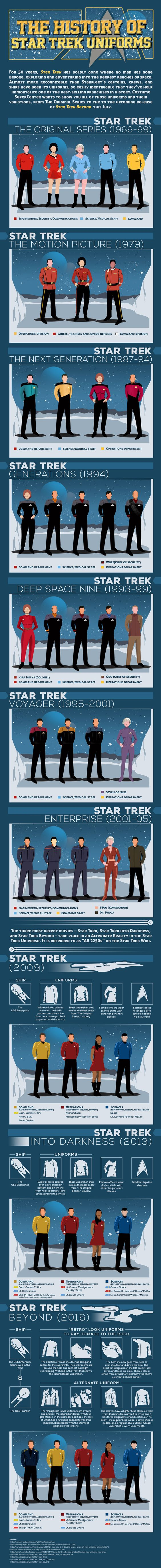 With Star Trek Beyond just over a week away from release and the 50th  anniversary of Trek upon us, 2016 is undoubtedly a huge year for Trek fans  (do you prefer the term Trekkies or Trekkers these days? It's hard to keep  up). Earlier today, I wrote about some cool artwork that celebrates the  franchise, and now the team at Costume SuperCenterhas put together an  infographic that tracks the history of uniforms through most of the  incarnations of Star Trek over the years, from the…