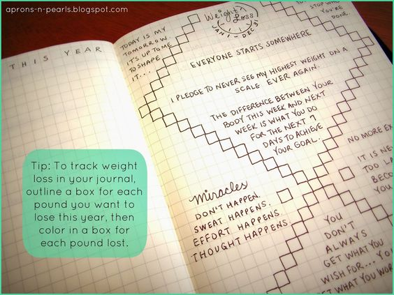 How to Keep a Food Diary?