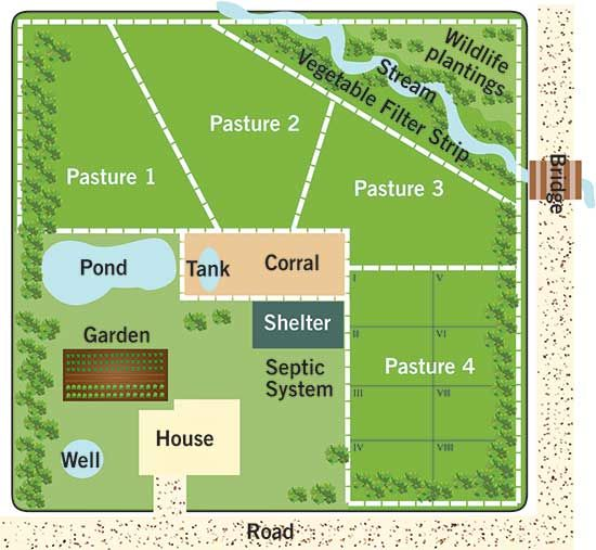 Small Scale Rotational Grazing Mother Earth News Farm Layout Farm Plans Horse Farm Layout