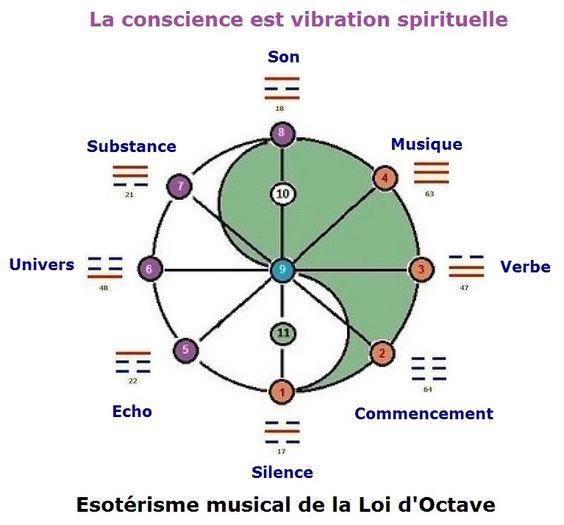 Le verbe est musique 7c1dd263a22463b72457c18fac7d9af4