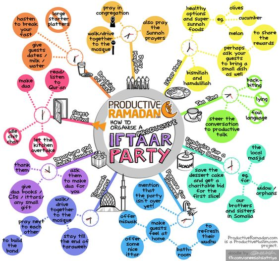 How to plan a Productive Iftar PARTY!