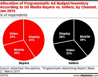 According to January 2015 research by Advertiser Perceptions, US media sellers allocated nearly 40% of their programmatic ad inventory to mobile. This was higher than the other two channels studied by 6 percentage points or more. However, buyers exhibited different behavior. Among this group, display still ruled, grabbing 41% of programmatic budgets, vs. 28% of inventory. Mobile took three in 10 programmatic dollars