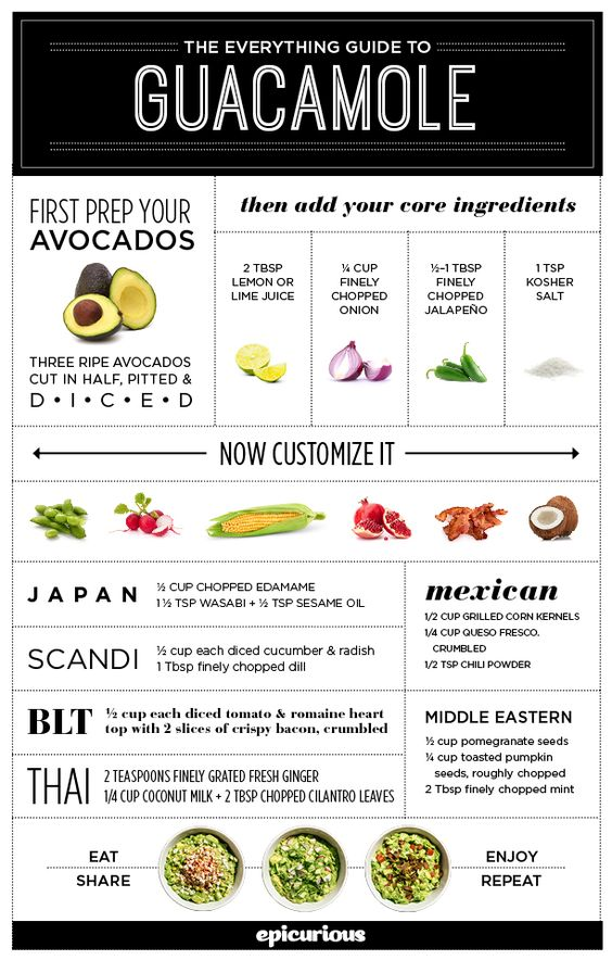 Everything You Need to Know About Guacamole: Guacamole Recipes, Guacamole Dip, Guacamole Infographic, Guide Avocados, Guacamole Epicurious, Guac Recipes, Guacamole Guide, Guacamole Ideas, Guac Ideas