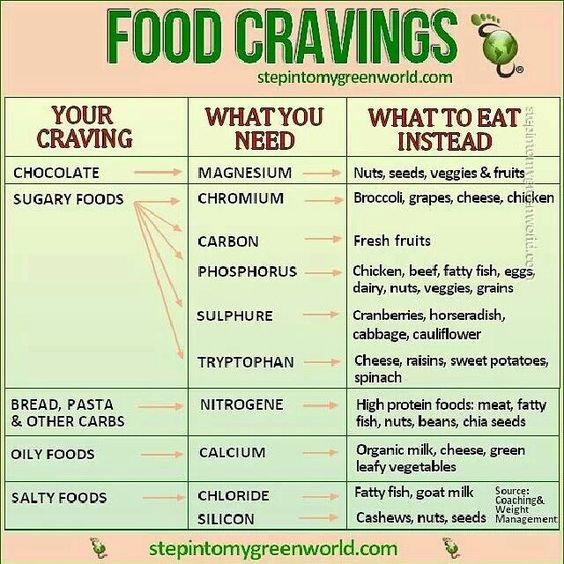 Your guide to healthy eating and food cravings. Pinned for Pink Pad - PinkP.ad