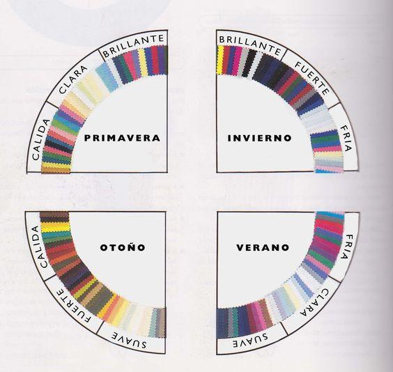El sistema de análisis de color 12 estaciones | Pinklia | Tu portal favorito para lucir bella y unica:
