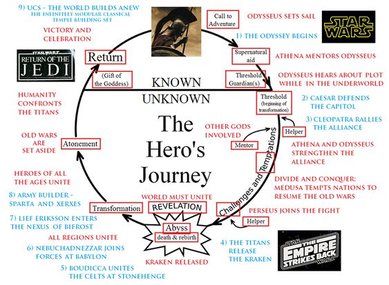 example of heros journey Hero's journey as psychological journey what are some great movie examples of hero's journeys in which the protagonist does not travel anywhere.