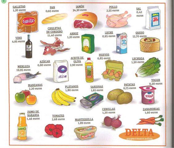 Vocabulario las tiendas espa ol clases de ele comida for Que es la comida molecular