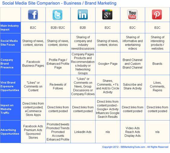 A Sample Social Media Marketing Business Plan Template