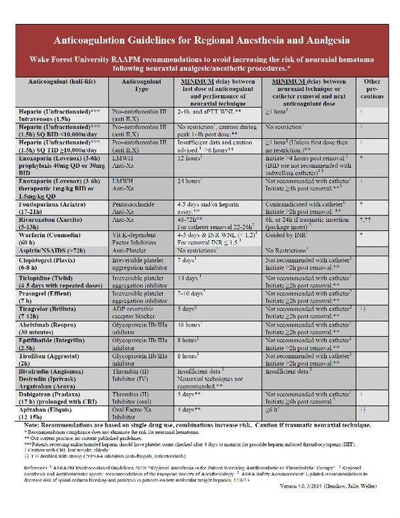Anticoagulants and neuraxal block