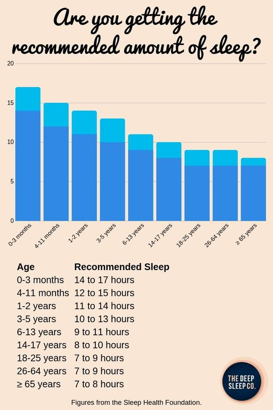 #sleep #infographic #hoursofsleep #sleeping #sleephealth #sleepscience