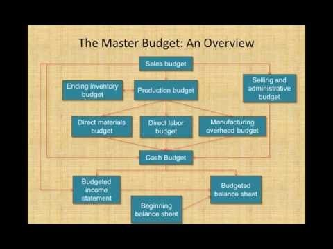 3 Master Budget Process Managerial Accounting Youtube